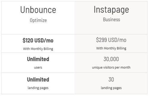Best Landing Page Builder Tools: Unbounce vs Instapage [2021